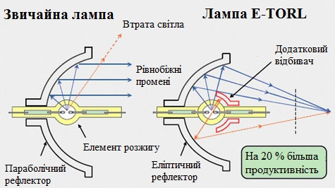 Схема спеціальної конструкції ламп Epson